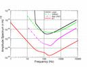 ET Sensitivity Curve - Pre-Design Study (deprecated)