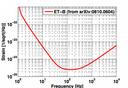Official ET sensitivity curve (ET-B)